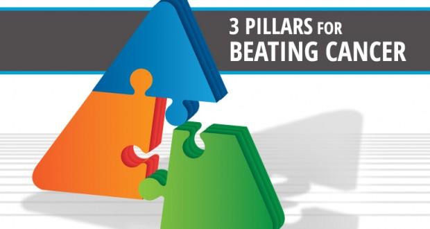 3-Pilars